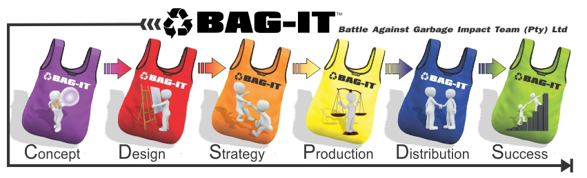 BAG-IT Initial PLAN overview